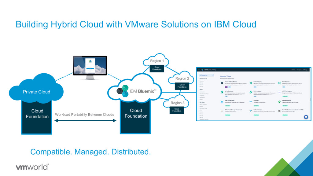 Building Hybrid Cloud with VMware Solutions on ...