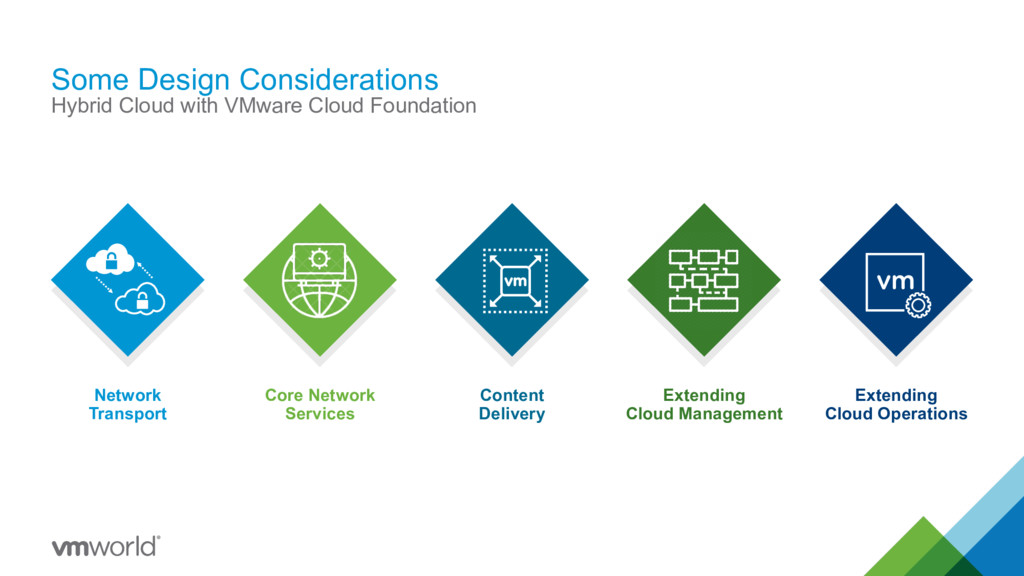 Some Design Considerations Hybrid Cloud with VM...