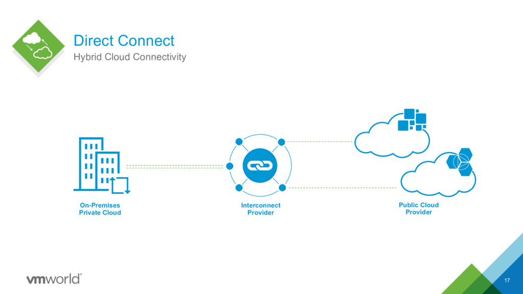 Direct Connect 17 Hybrid Cloud Connectivity On-...