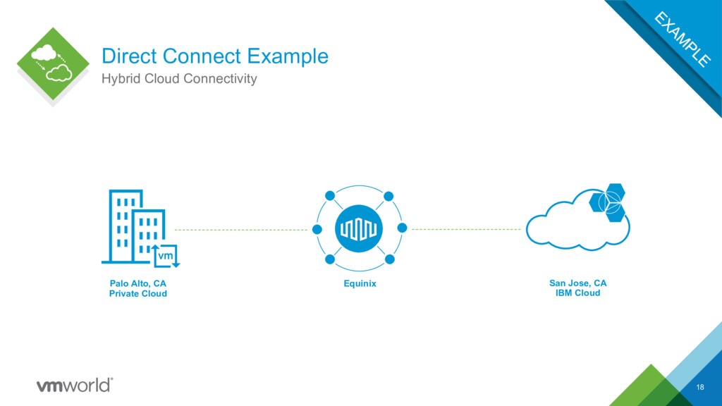 Direct Connect Example 18 Hybrid Cloud Connecti...