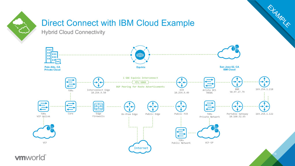 Direct Connect with IBM Cloud Example 19 Hybrid...