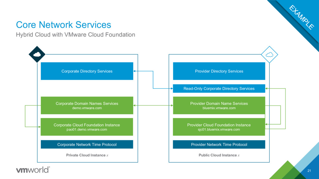 Core Network Services 21 Hybrid Cloud with VMwa...