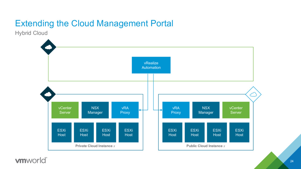 Extending the Cloud Management Portal 24 Hybrid...