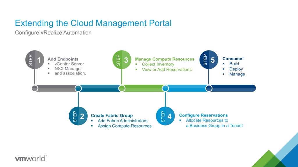 Extending the Cloud Management Portal 25 Config...