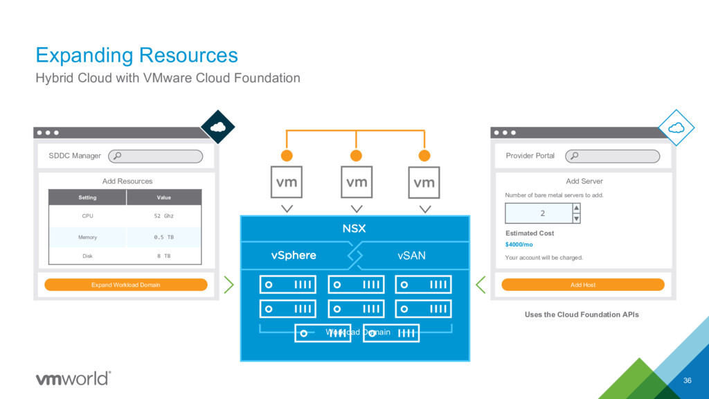 Expanding Resources 36 Hybrid Cloud with VMware...