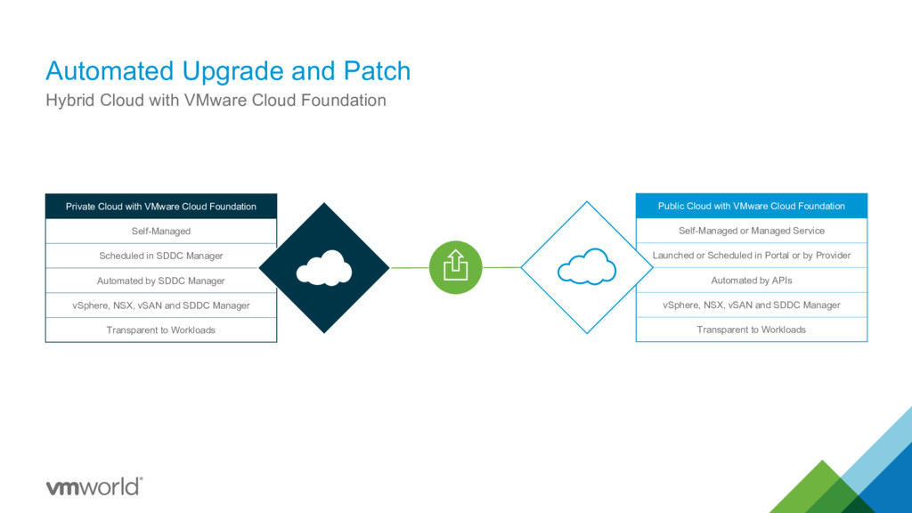 Public Cloud with VMware Cloud Foundation Self-...