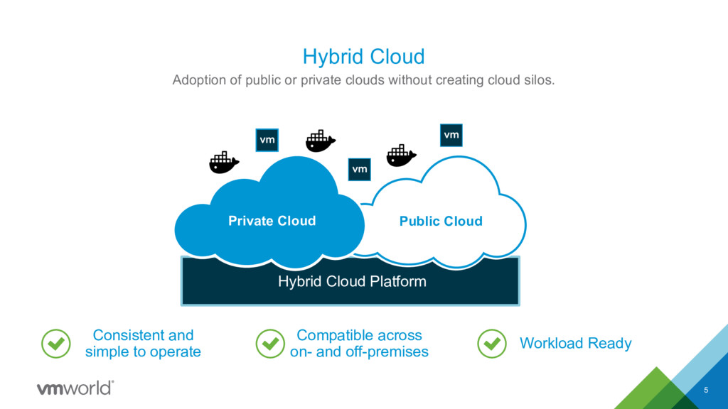 Hybrid Cloud 5 Adoption of public or private cl...
