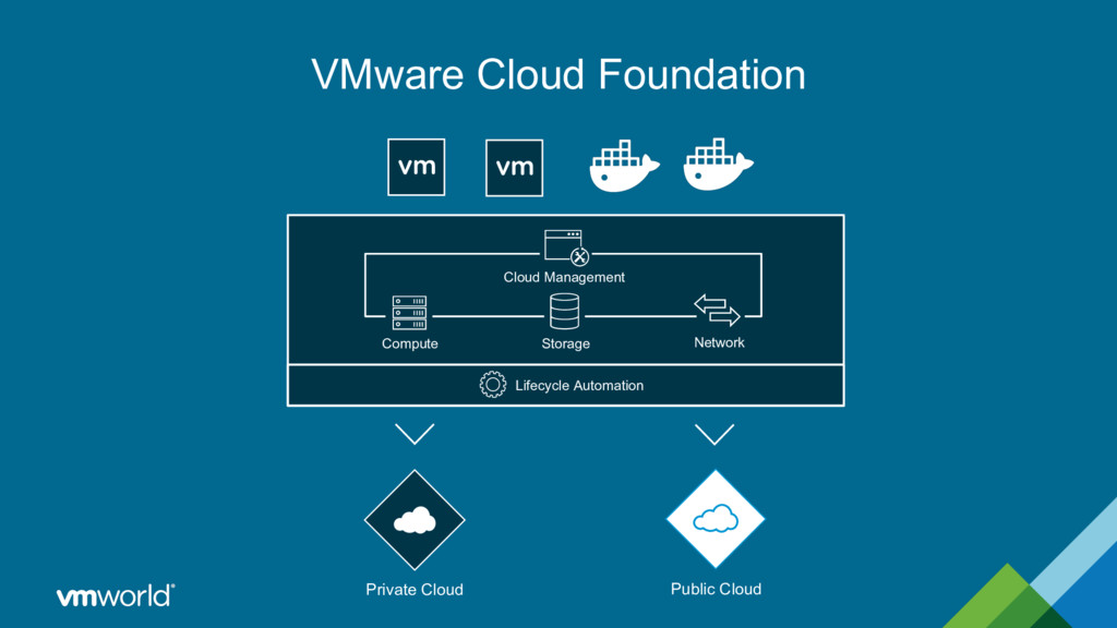 VMware Cloud Foundation Compute Storage Network...