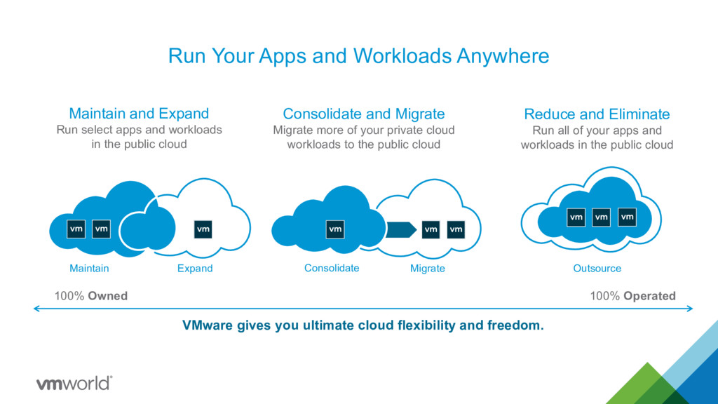 Run Your Apps and Workloads Anywhere 100% Owned...