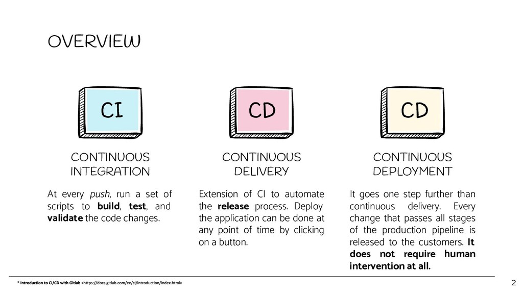 OVERVIEW CONTINUOUS INTEGRATION At every push, ...