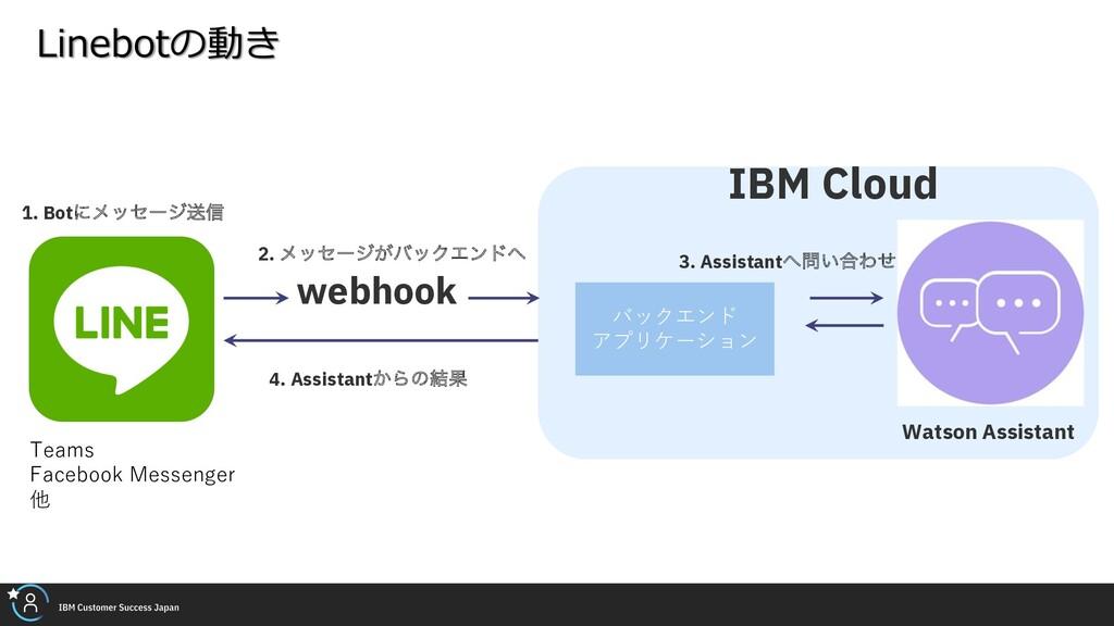 webhook Watson Assistant 1. Botʹϝοηʔδૹ৴ 2. ϝοηʔ...