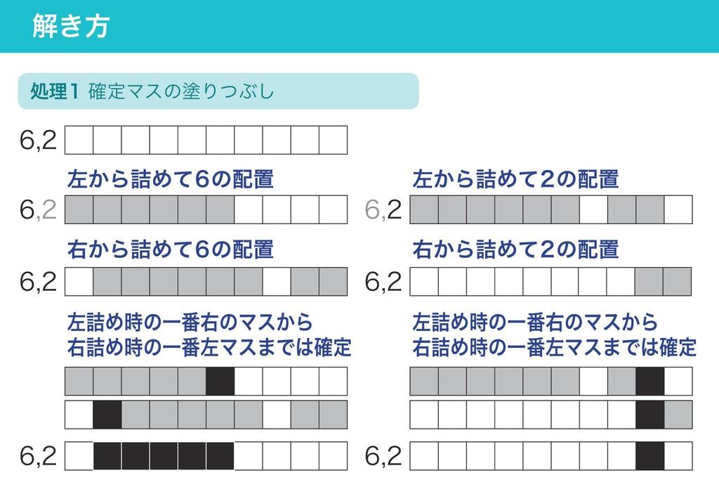 処理1 確定マスの塗りつぶし 解き方 6,2 6,2 6,2 6,2 左から詰めて6の配置 右...