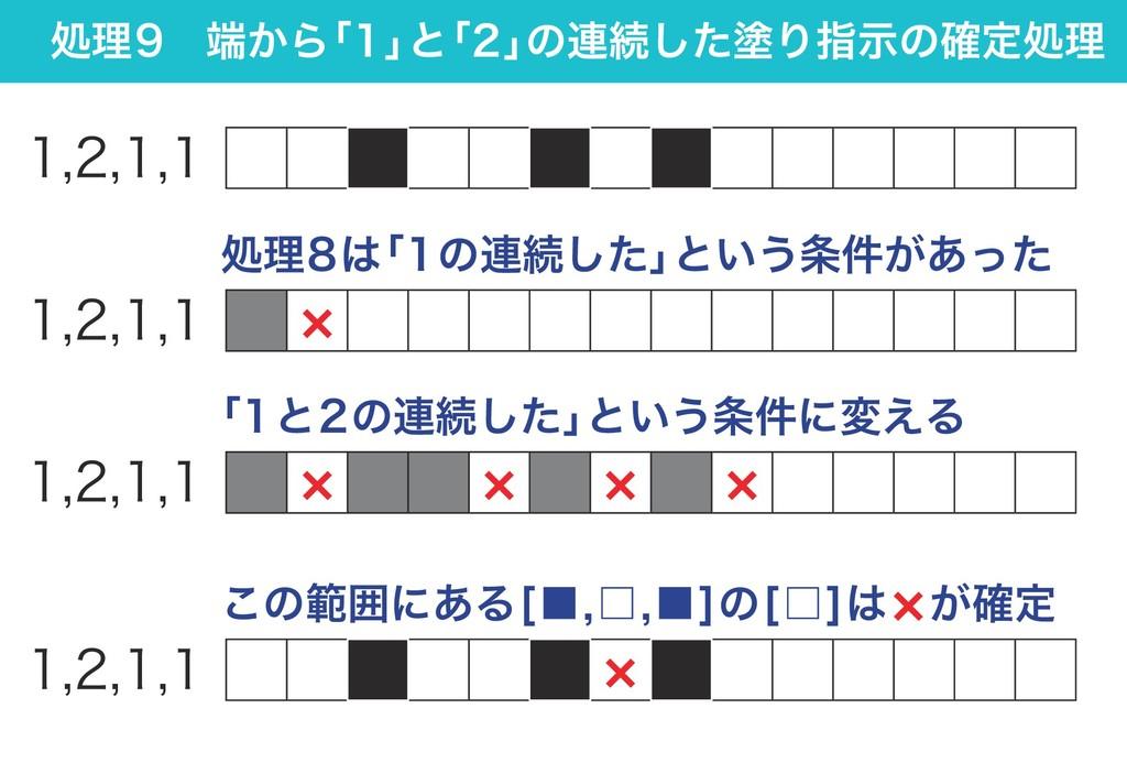 処理9 端から 「1」 と 「2」 の連続した塗り指示の確定処理 1,2,1,1 × 1,2,...