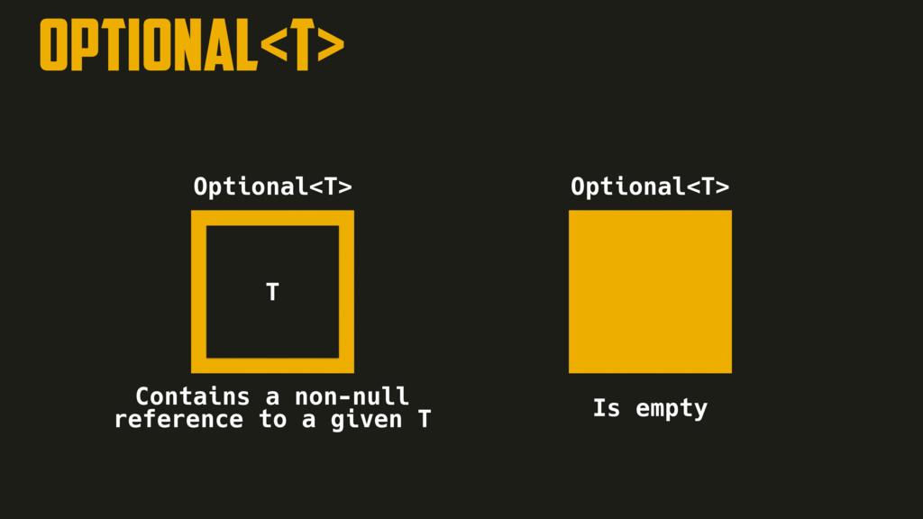 Optional<T> T Optional<T> Optional<T> Is empty ...