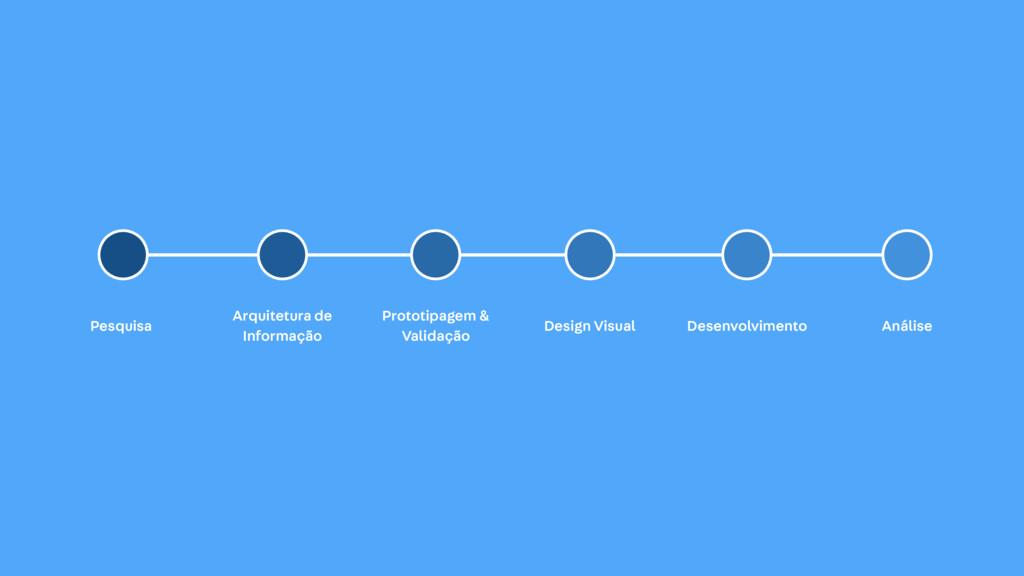 Pesquisa Arquitetura de Informação Prototipagem...