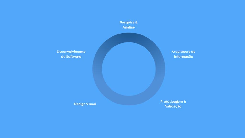 Pesquisa & Análise Arquitetura de Informação Pr...