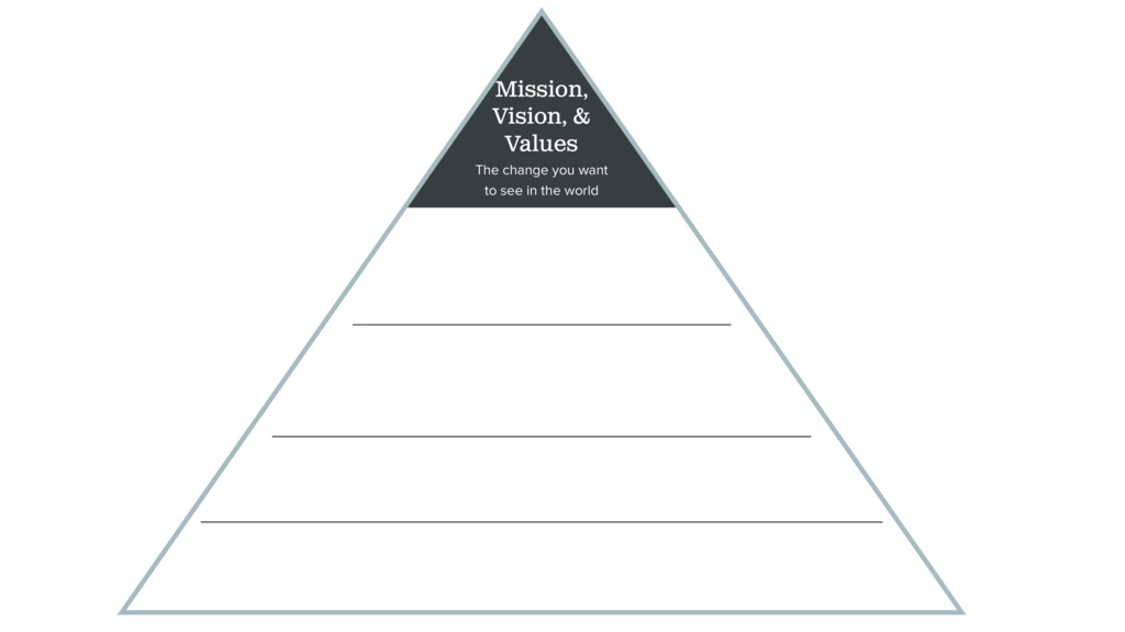 Mission, Vision, & Values The change you want t...