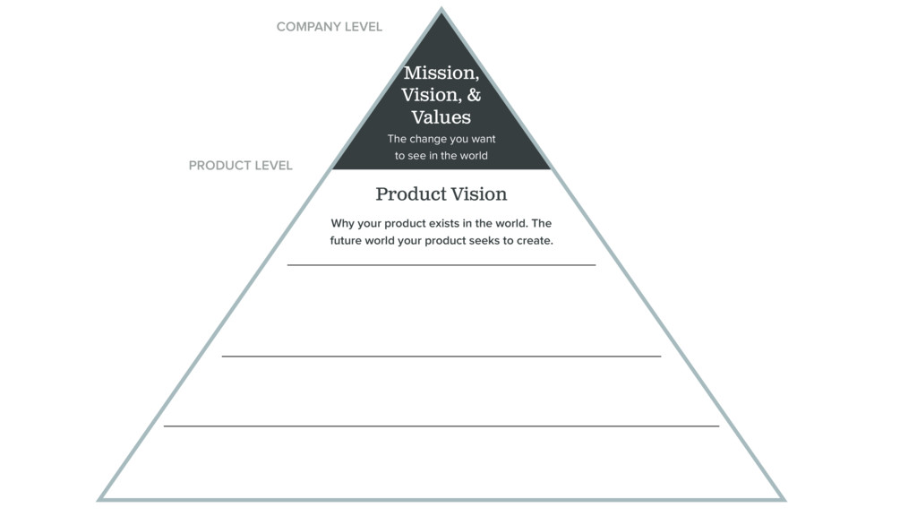Mission, Vision, & Values Product Vision Why yo...