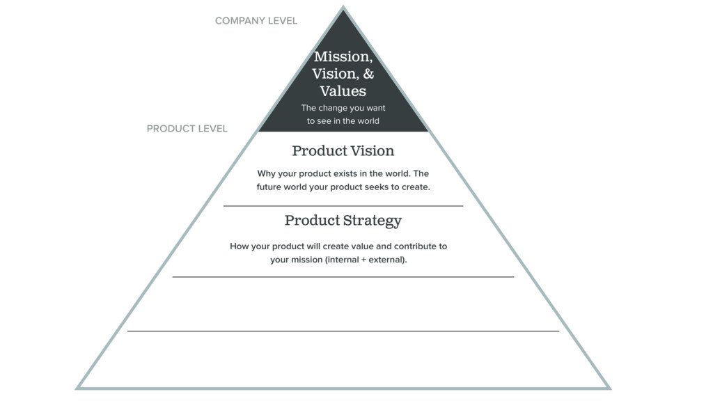 Mission, Vision, & Values Product Strategy How ...