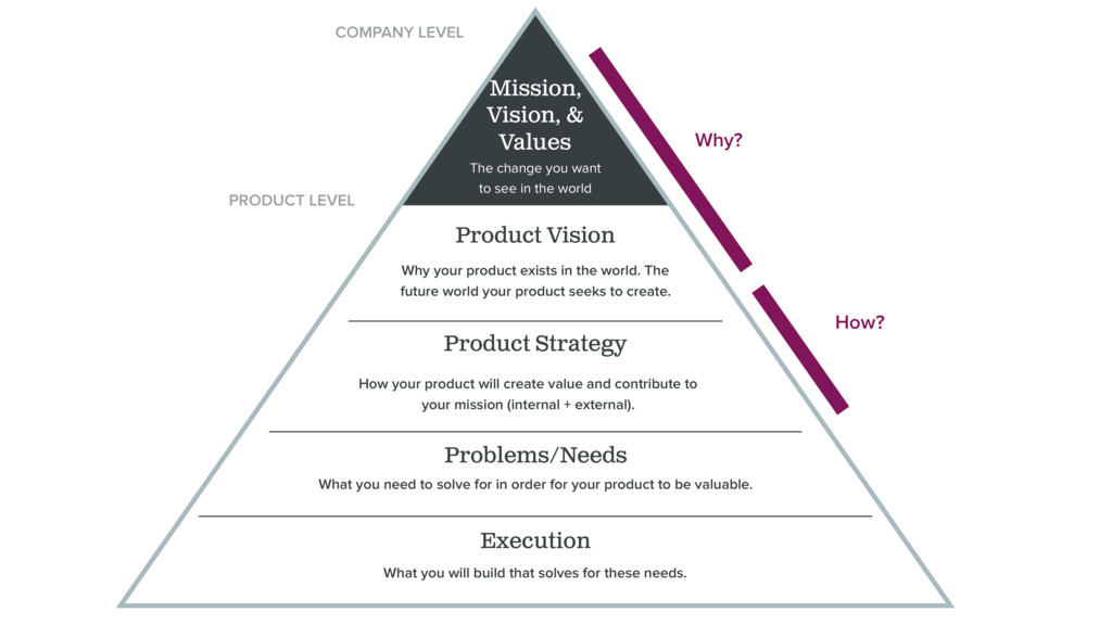 How? Mission, Vision, & Values Execution What y...