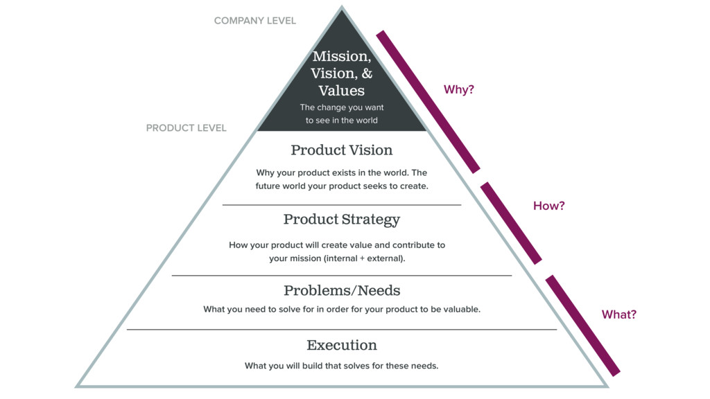 What? How? Mission, Vision, & Values Execution ...