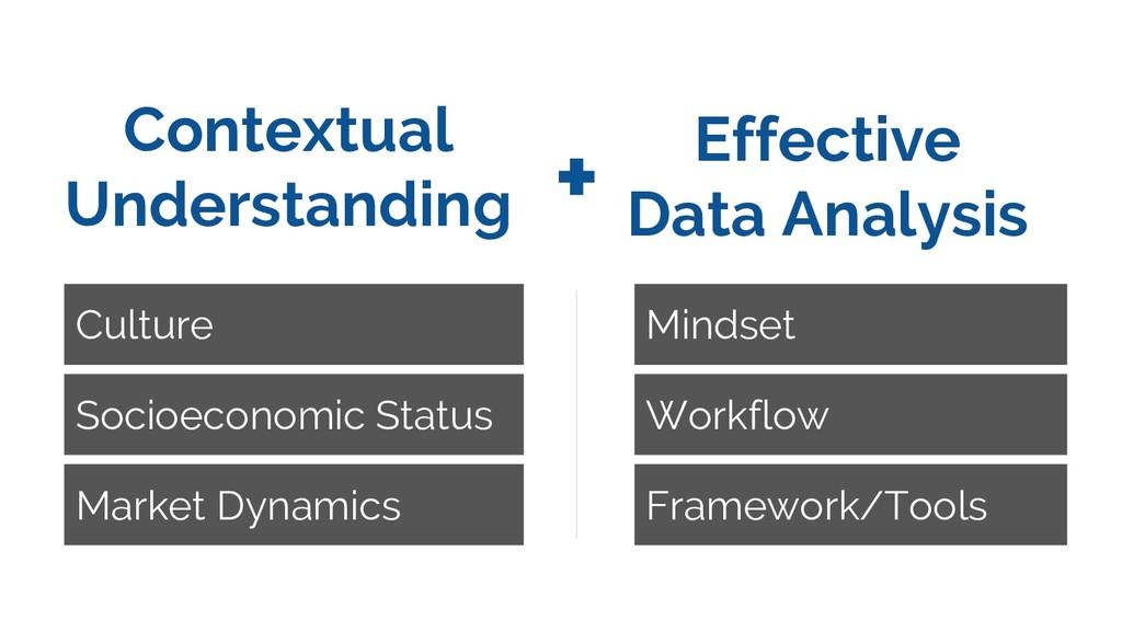 Effective Data Analysis Mindset Workflow Framew...
