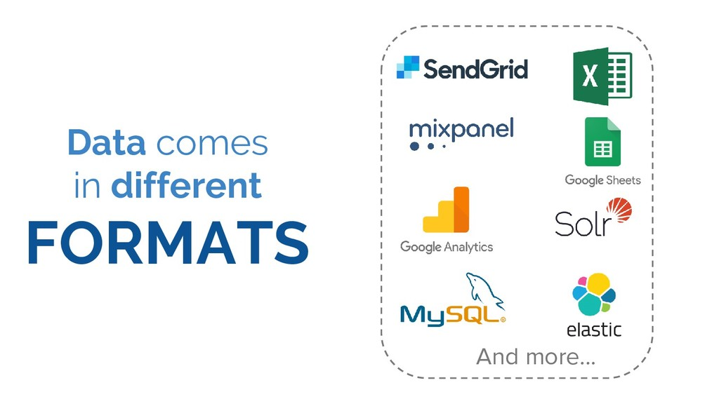 Data comes in different FORMATS And more...