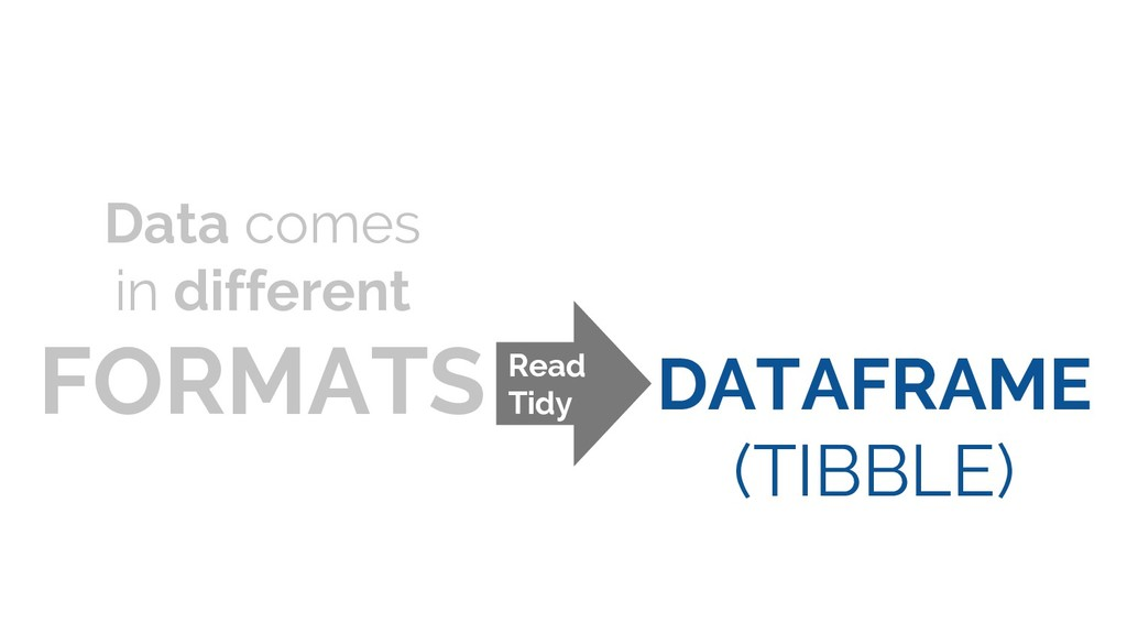 Data comes in different FORMATS DATAFRAME (TIBB...