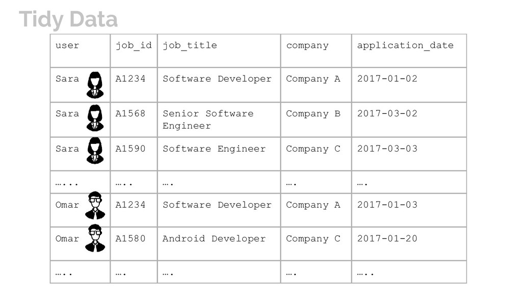 user job_id job_title company application_date ...