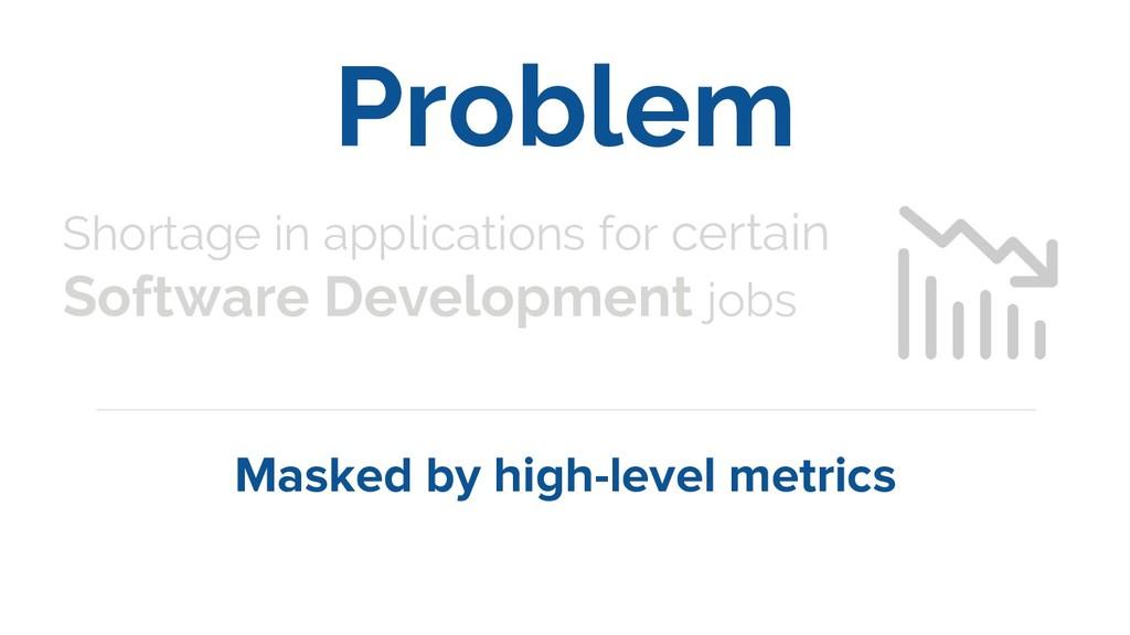 Problem Masked by high-level metrics Shortage i...