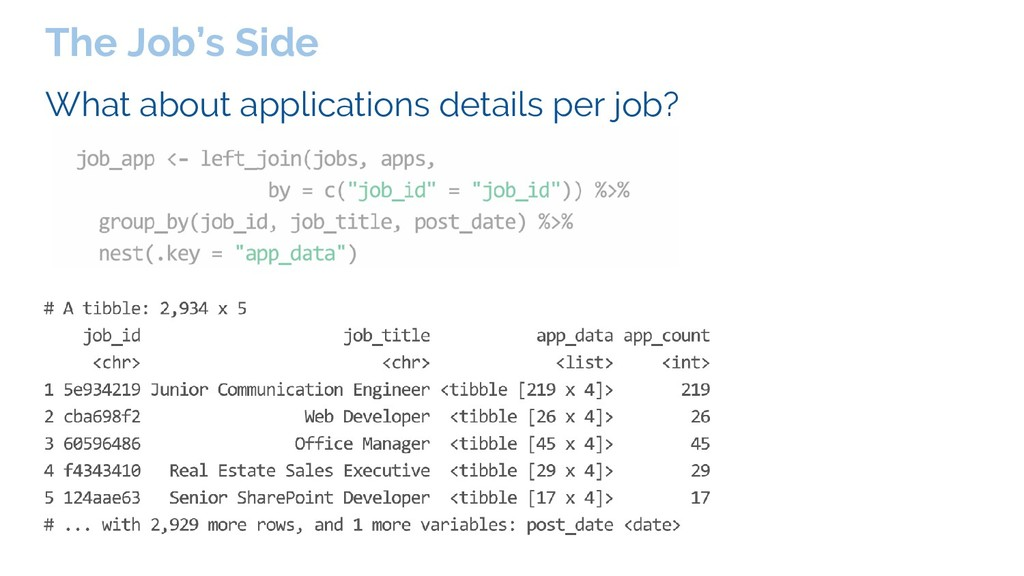 What about applications details per job? The Jo...