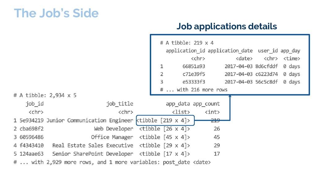 The Job's Side Job applications details