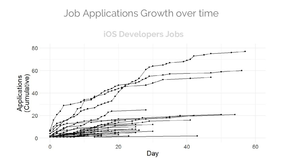 Job Applications Growth over time iOS Developer...