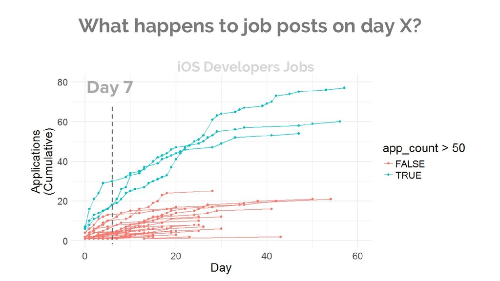 What happens to job posts on day X? Day 7 iOS D...