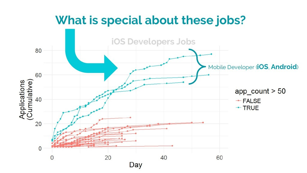 What is special about these jobs? Mobile Develo...