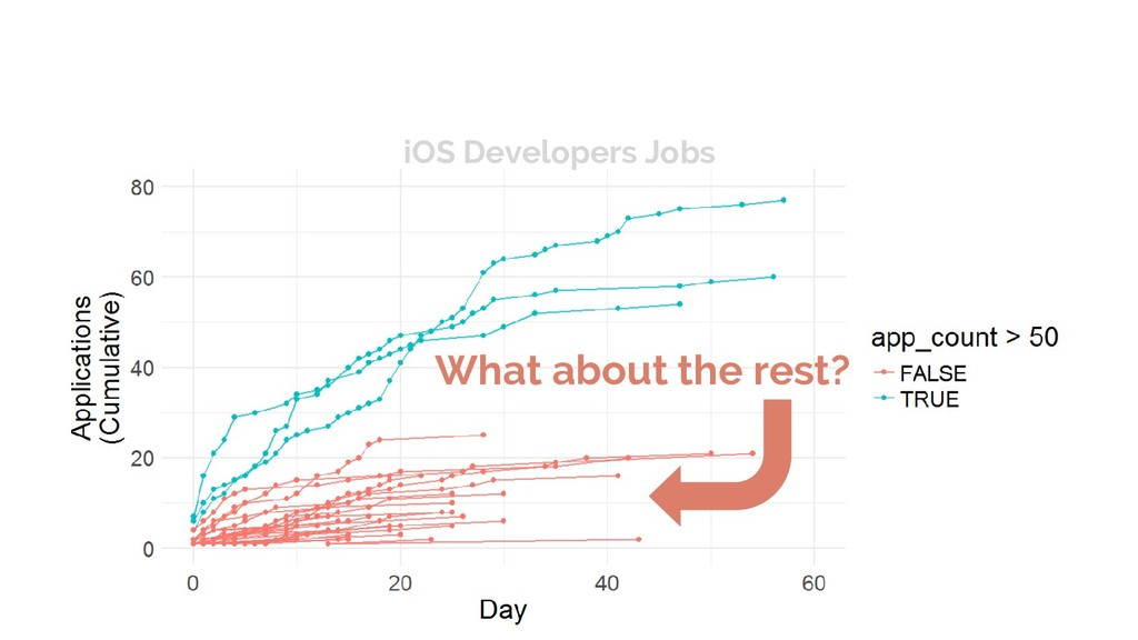 What about the rest? iOS Developers Jobs