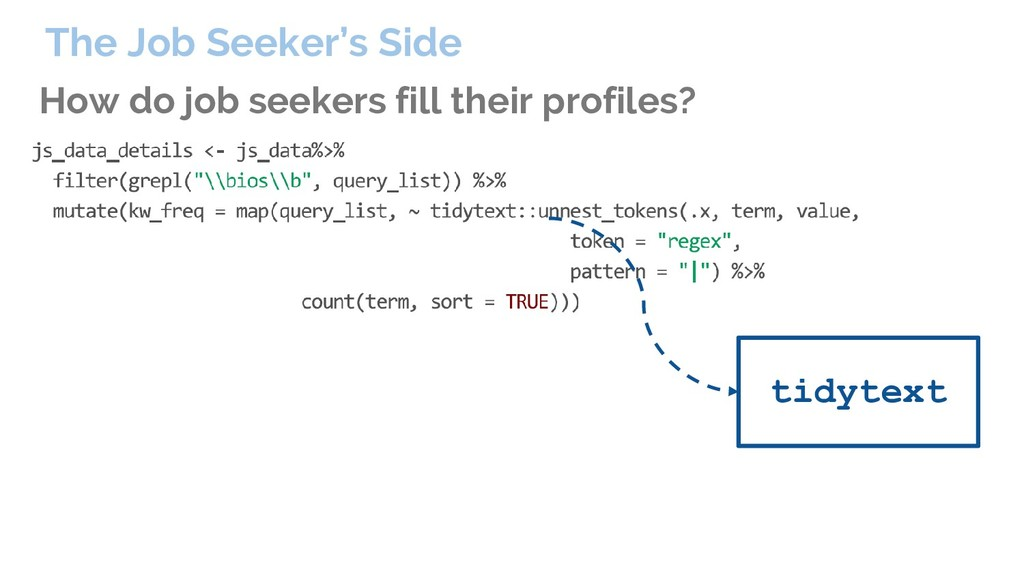 How do job seekers fill their profiles? The Job...