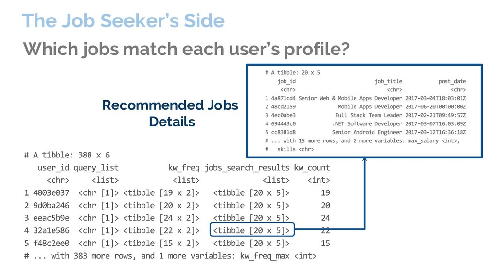 Which jobs match each user's profile? The Job S...