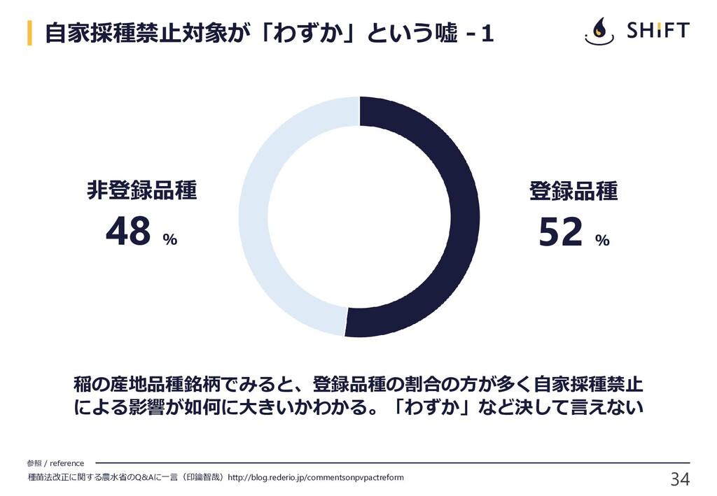 参照 / reference 34 稲の産地品種銘柄でみると、登録品種の割合の方が多く自家採種...