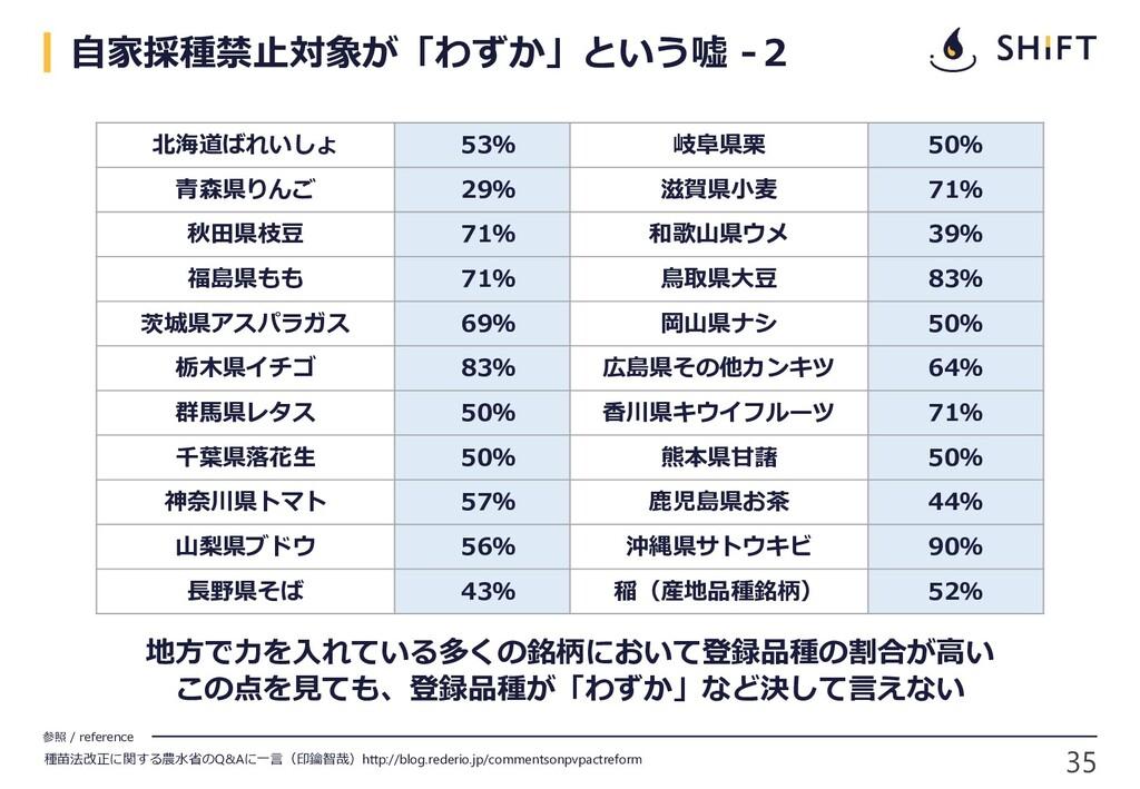 参照 / reference 35 自家採種禁止対象が「わずか」という嘘 -2 北海道ばれいし...