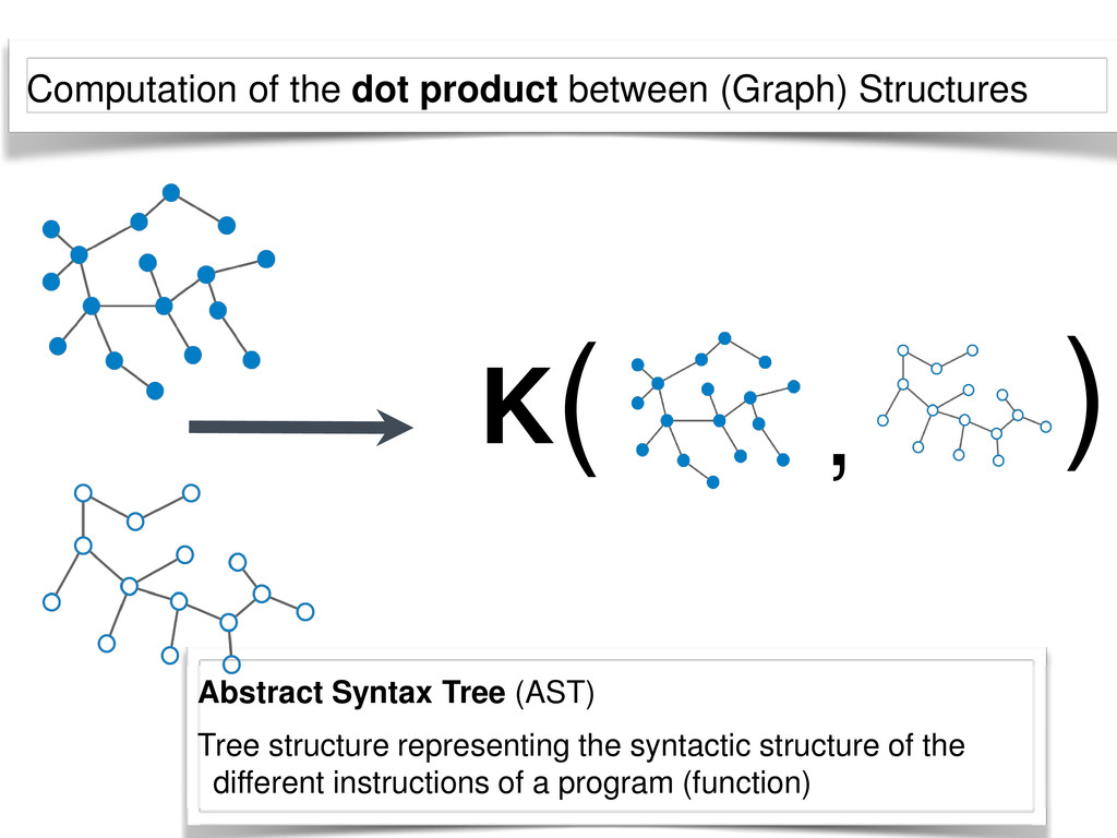 Abstract Syntax Tree (AST) Tree structure repre...