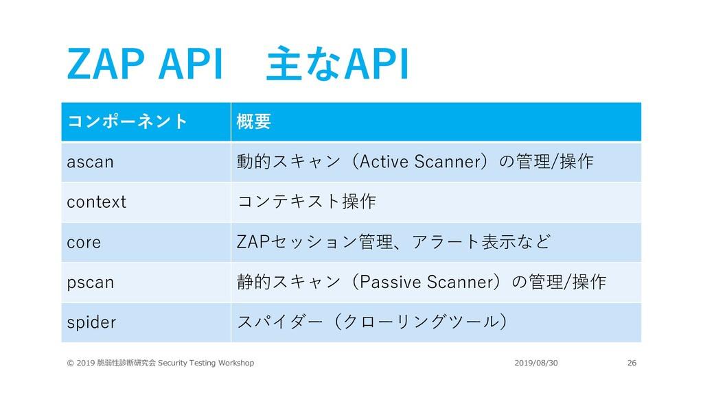 ZAP API 主なAPI © 2019 脆弱性診断研究会 Security Testing ...