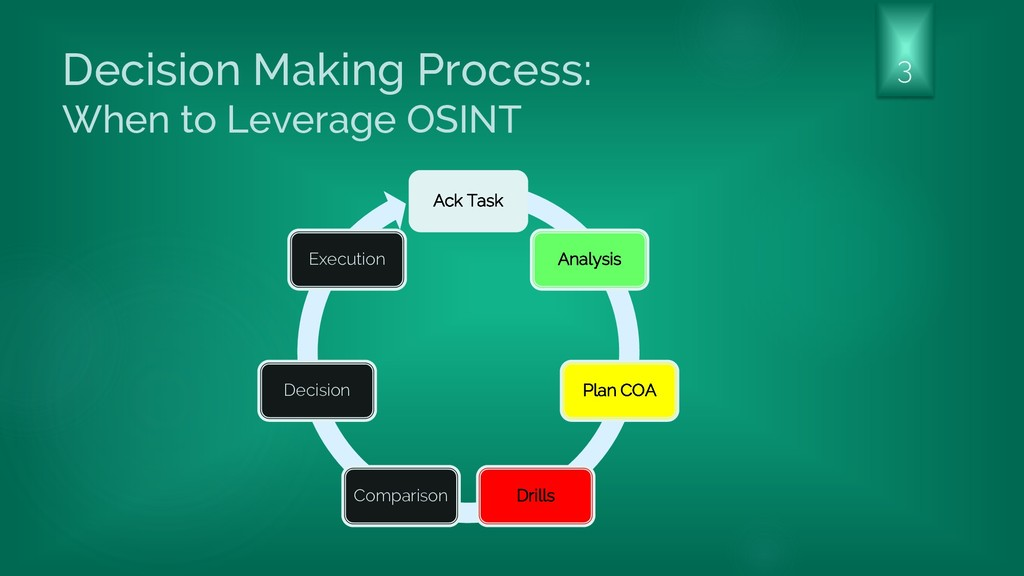Decision Making Process: When to Leverage OSINT...