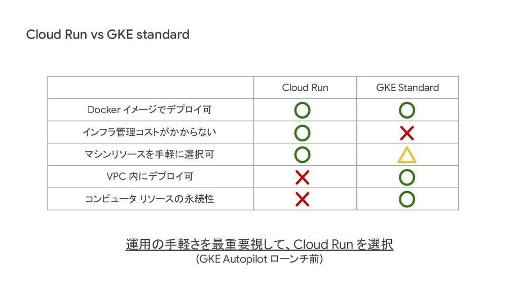 Cloud Run vs GKE standard Cloud Run GKE Standar...