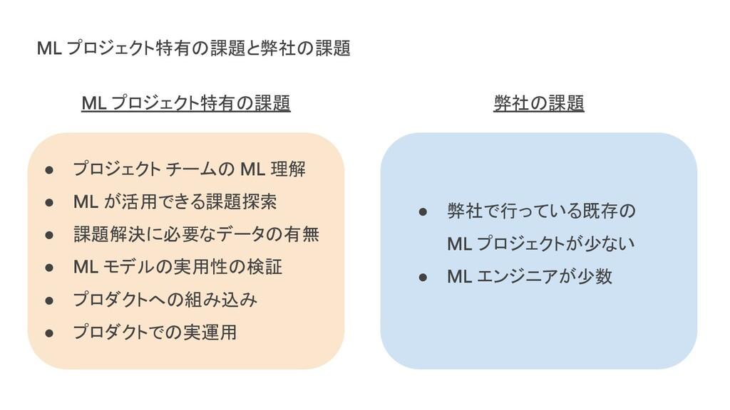 ML プロジェクト特有の課題と弊社の課題 ● プロジェクト チームの ML 理解 ● ML が...