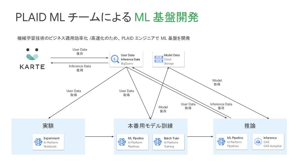 PLAID ML チームによる ML 基盤開発 User Data Inference Dat...