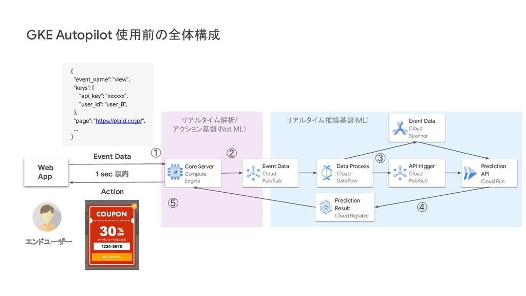 GKE Autopilot 使用前の全体構成 リアルタイム推論基盤( ML) Predicti...
