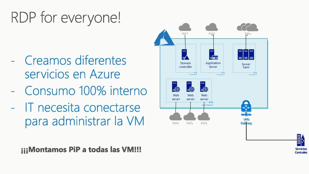 VPN Gateway Web server Web server Web server Vi...