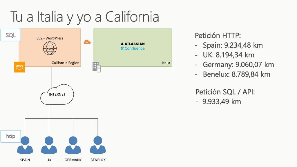 Italia California Region INTERNET EC2 - WordPre...