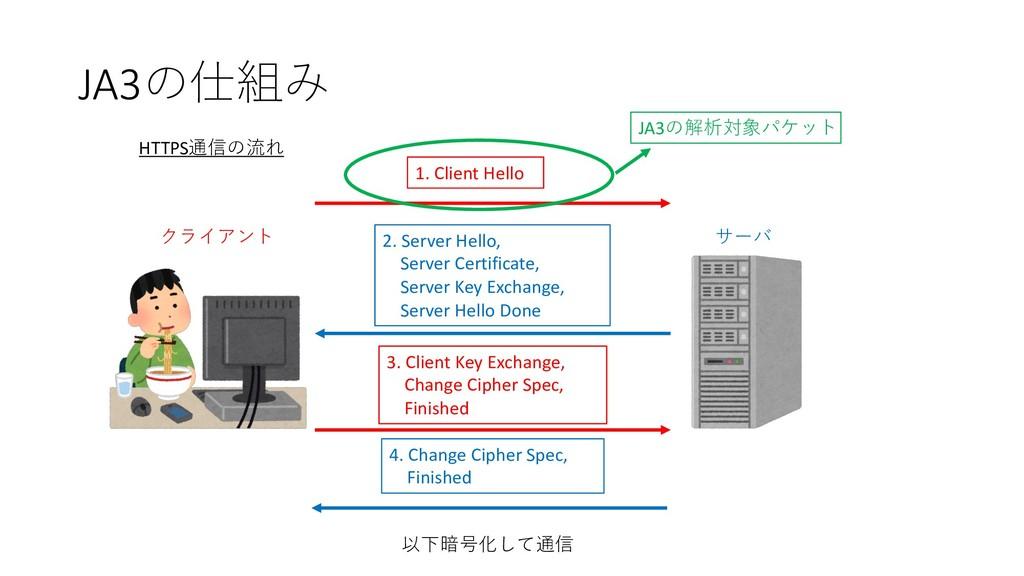 JA3 1. Client Hello 2. Server Hello, Server...